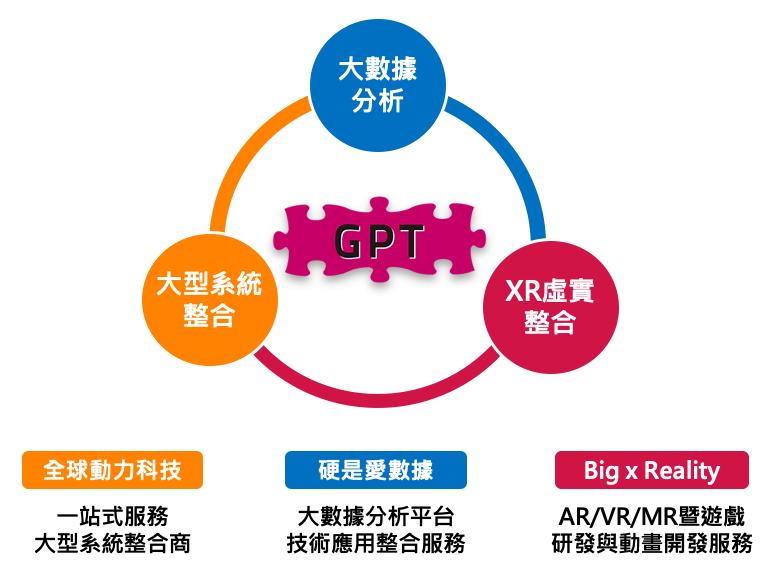 全球動力科技服務範疇