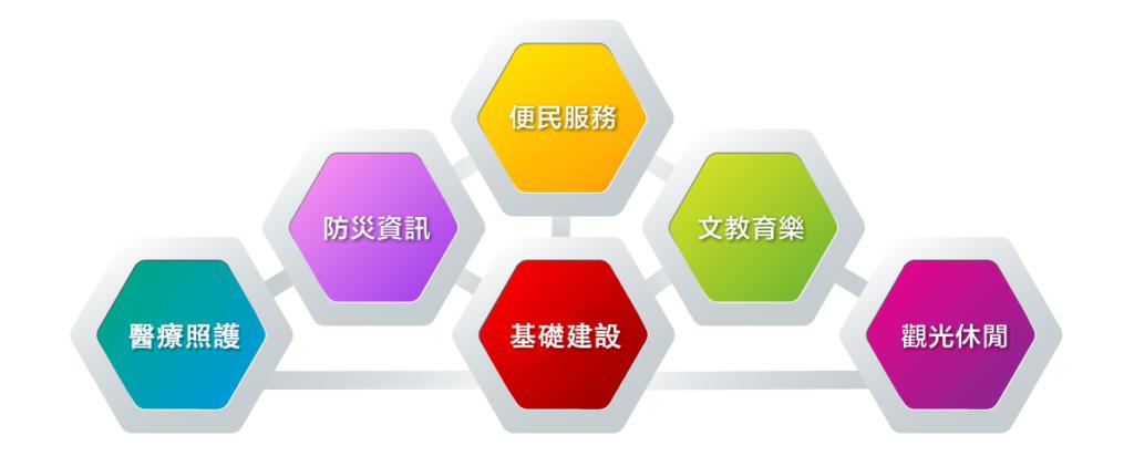 3D-dashboard-多元領域規劃管理