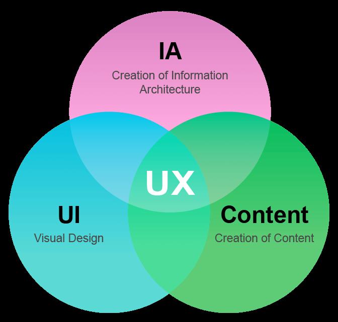 使用者經驗設計